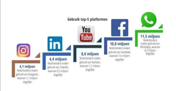 social media marketing door Bureau OpMerkzaam Utrecht